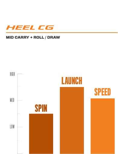 F7 Woods Heel CG Graph